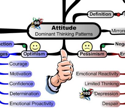Personal Attitude