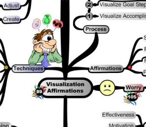 Visualization and Affirmation