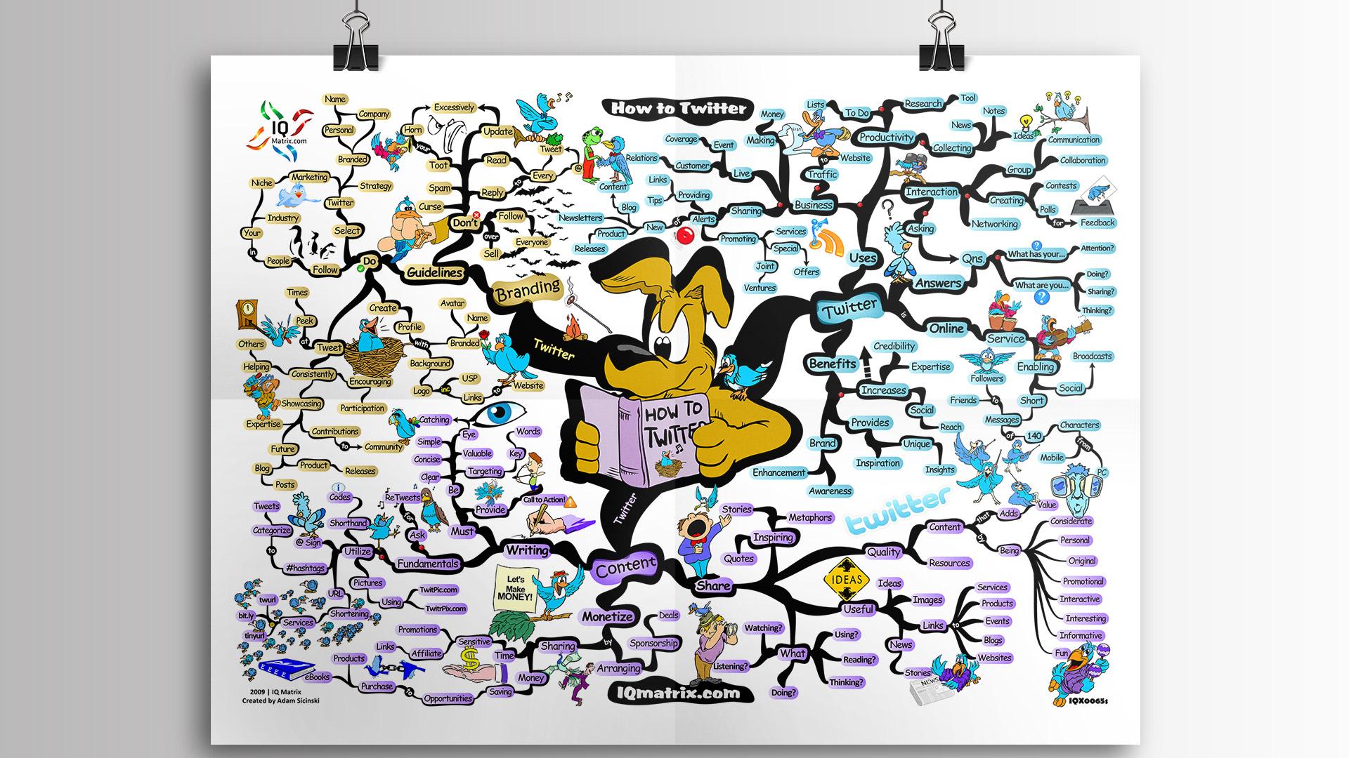 iq matrix mind map pdf